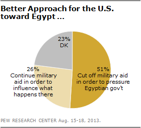 people-press-better-approach-for-the-us-toward-egypt