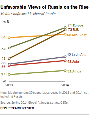pew_140709_russia