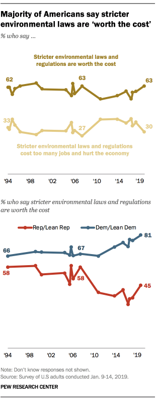 More Republicans say stricter environmental regulations are